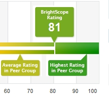 BrightScope Rates and Explains Your 401k Plan