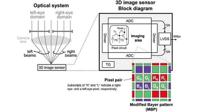 Panasonic's New Sensor Captures 3D Images With a Single Lens