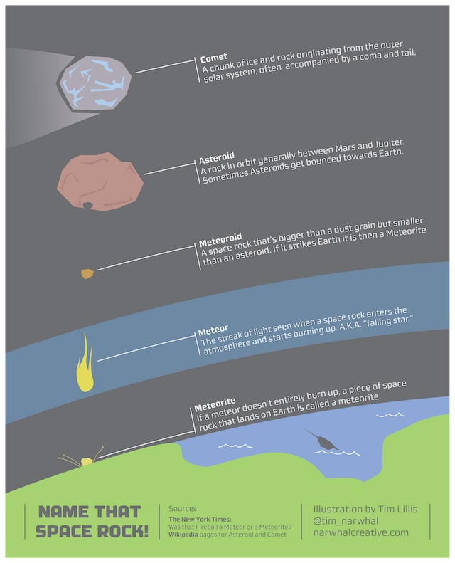 What's the difference between a comet, asteroid, meteor, meteoroid and meteorite?