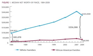 How America's Racial Wealth Gap Perpetuates Itself