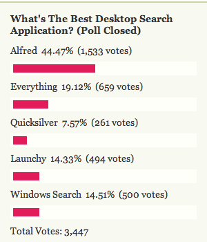 Most Popular Desktop Search Application: Alfred