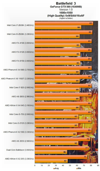 Battlefield 3's Graphically Intensive Ultra Settings Pit AMD Against NVIDIA