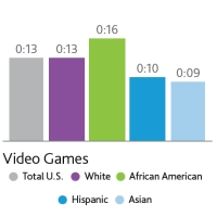 Nielsen Survey Finds Black Gamers Spend the Most Time Playing Consoles