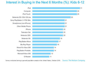 Which Consoles Do American Kids Want To Buy This Week (And Beyond)?