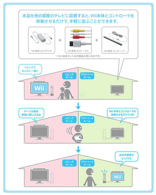 Nintendo's Kooky, Room-Moving Wii Accessory Kit