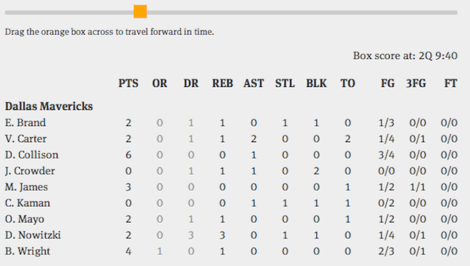 Finally, Someone Has Created Dynamic NBA Box Scores