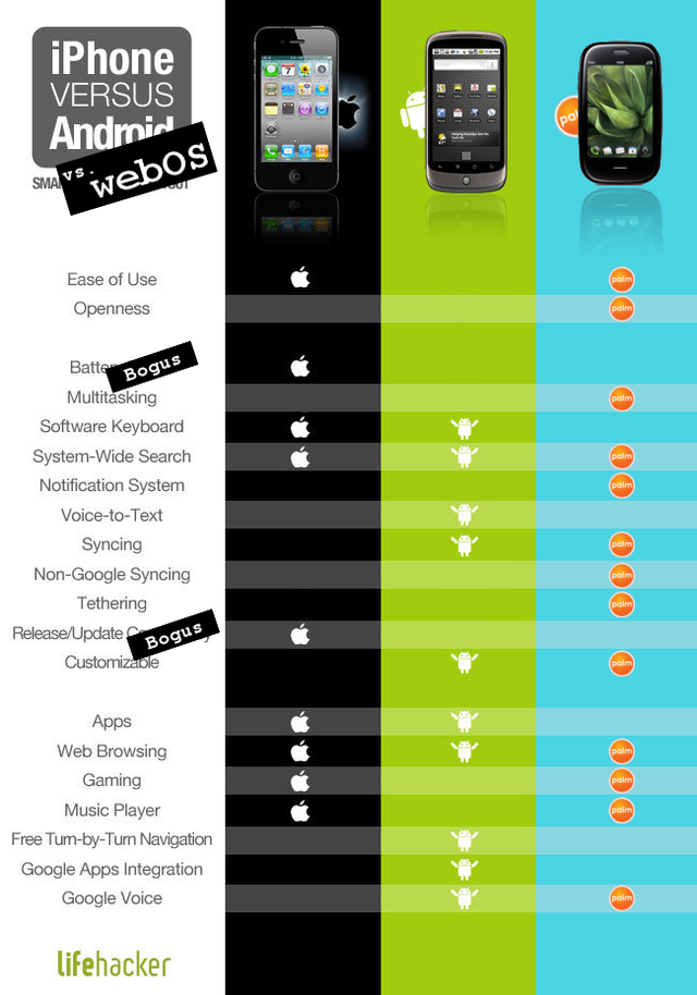 iPhone vs. Android vs. webOS: A Counterpoint