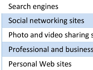 What Sites Future Employers Are Checking When Looking at You