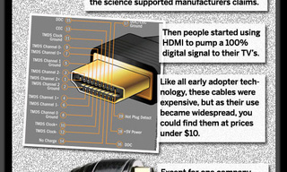 Why You Should Never Pay More Than $10 For HDMI Cables