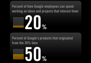 Set Up Your Own Google-Style 20-Percent Time to Try New Projects