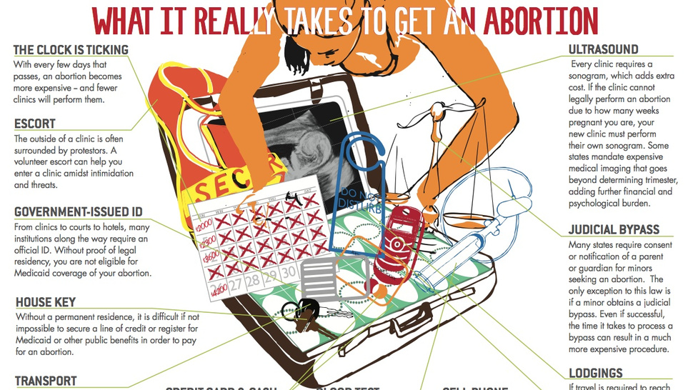 """What It Really Takes To Get An Abortion"""