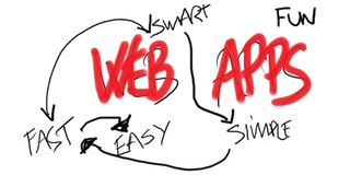 Five Wishes for Better Webapps