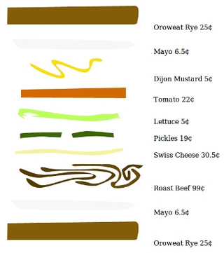 Sandwich Price Calculator Shows the Cost of Each Lunch
