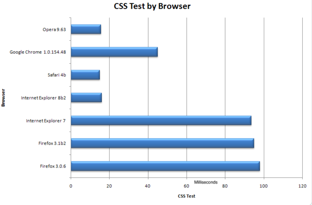 Browser Speed Tests: How Safari 4 Stacks Up