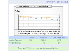 Graph your weight with The Google 15