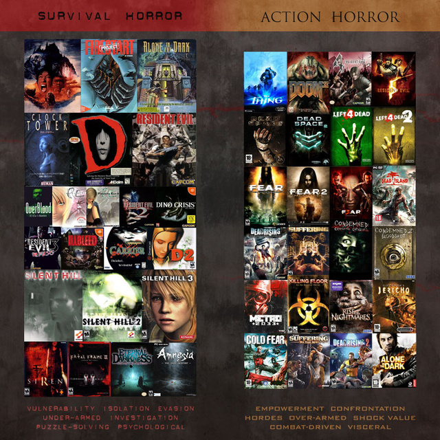 Resident Evil 3 Vs. Resident Evil 4: Separating Survival Horror from Survival Action