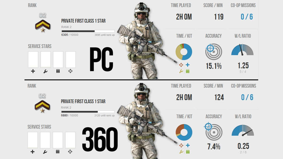 Does Playing Battlefield 3 On a PC Make You Twice as Accurate (Or Is It Just Me?)