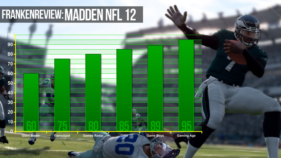 <em>Madden NFL 12</em> Covers Game Reviewers' Spread