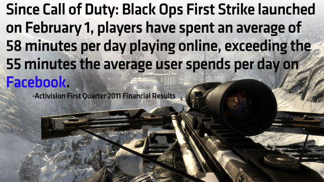 Call of Duty: Black Ops Gets More Play Than Facebook