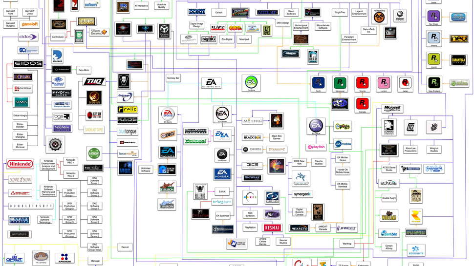 The Ginormous Flow Chart History of Game Studios
