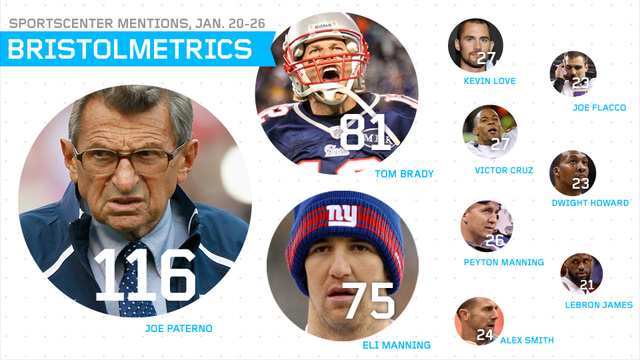Bristolmetrics: Joe Paterno Was Mentioned 116 Times On SportsCenter Last Week; Jerry Sandusky Was Mentioned 8 Times