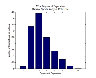 Six Degrees Of NBA Separation; Or, Why Buddha Is The Center Of The Basketball Universe