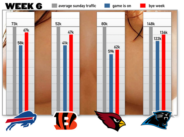 People Flock To Online Porn During NFL Bye Weeks. Fact.