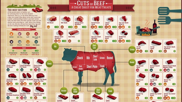 Click here to read Here Is a Chart Showing All the Different Cuts of Beef