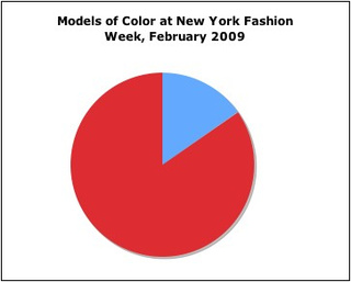 How Did New York Fashion Week's 116 Shows Treat Models Of Color?