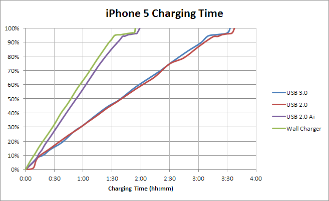 how to get your ipad to charge quickly