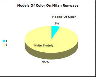 On The Runways Of Milan, Color Just Wasn't Considered Chic