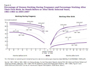 Women With The Most Education Also Get The Most Maternity Leave