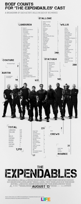 The Cast of The Expendables Has Killed a Whole Lot of People