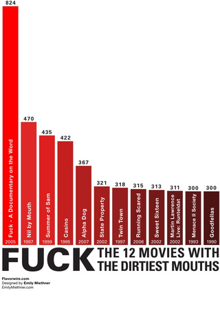 The 12 Movies with the Most F-Bombs in Them