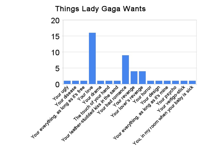 Lady Gaga By the Numbers