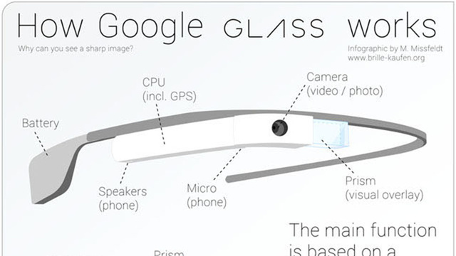 Click here to read Here's How Google Glass Actually Works