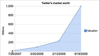 Twitter's Journey to $1 Billion