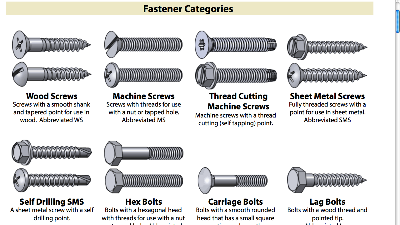 screws different types and their uses While most of the screws look alike, but their screw heads are rather different, thereby enabling you to go for distinct screw drives, which fit with the heads of your chosen screws for instance, phillips and pozidriv are hard to be distinguished from a distance of 10 feet.