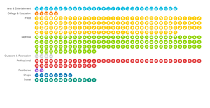 Your Year in Foursqare Checkins, Visualized