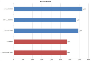 Sandy Bridge-E Benchmarked: Intel Retains the Performance Crown