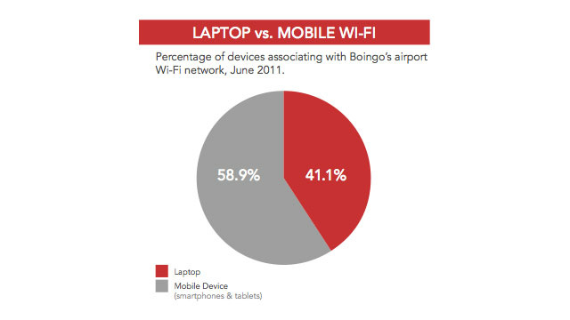 Android Grows, but Apple Still Dominates Airport Wi-Fi Networks