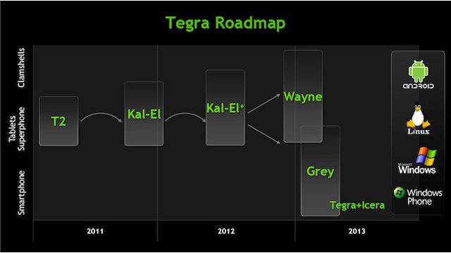 Nvidia's Tegra 2 Successors Are Planning a Takeover