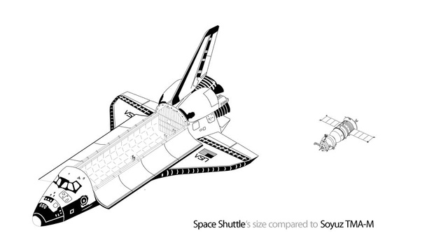 The Size of the Shuttle Compared to Our Current Space Ride