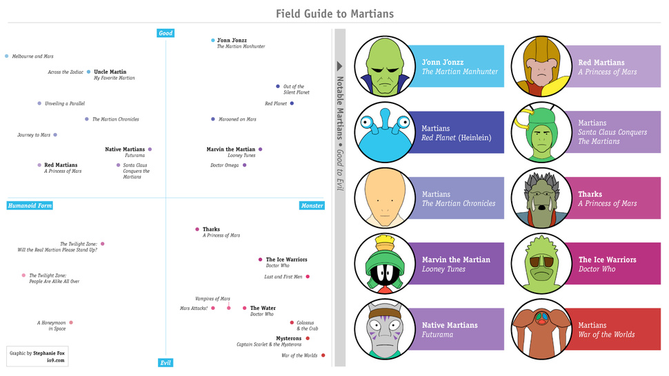 io9's Field Guide to Martians