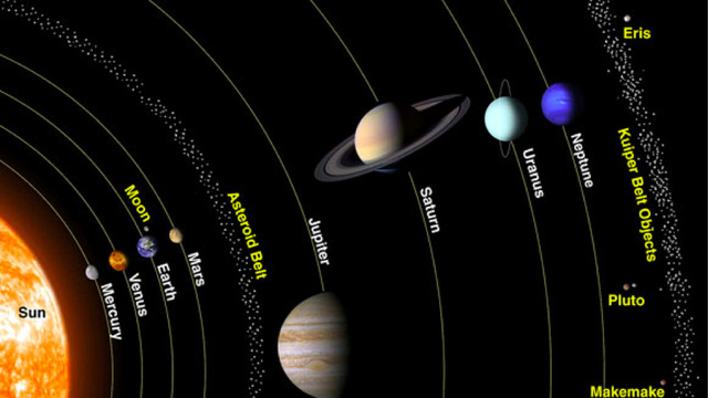 Pluto has regained its position as the ninth largest body to orbit the Sun. Probably.