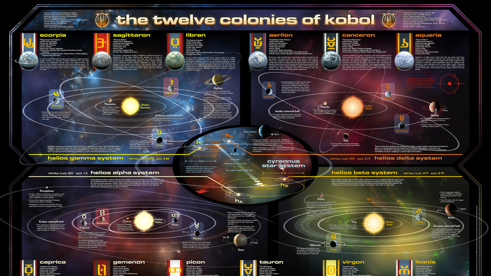 Detailed Map Of Battlestar Galactica's Twelve Colonies