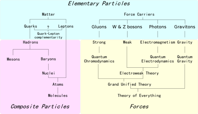The Ultimate Field Guide to Subatomic Particles