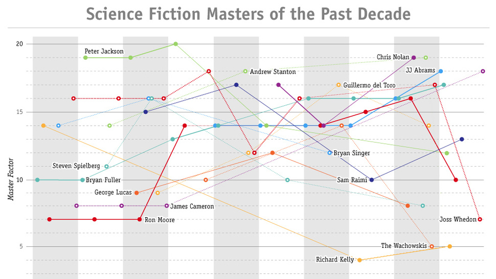 Chart Reveals Who The True Masters Of Science Fiction Were This Decade