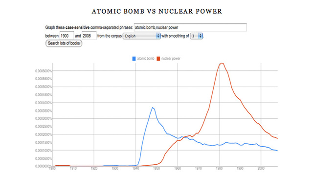 Charting How We Talk About Our Nuclear Age