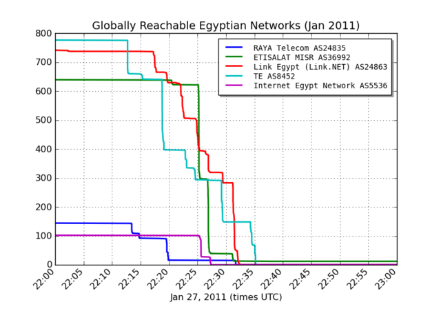 How Egypt Turned Off the Internet